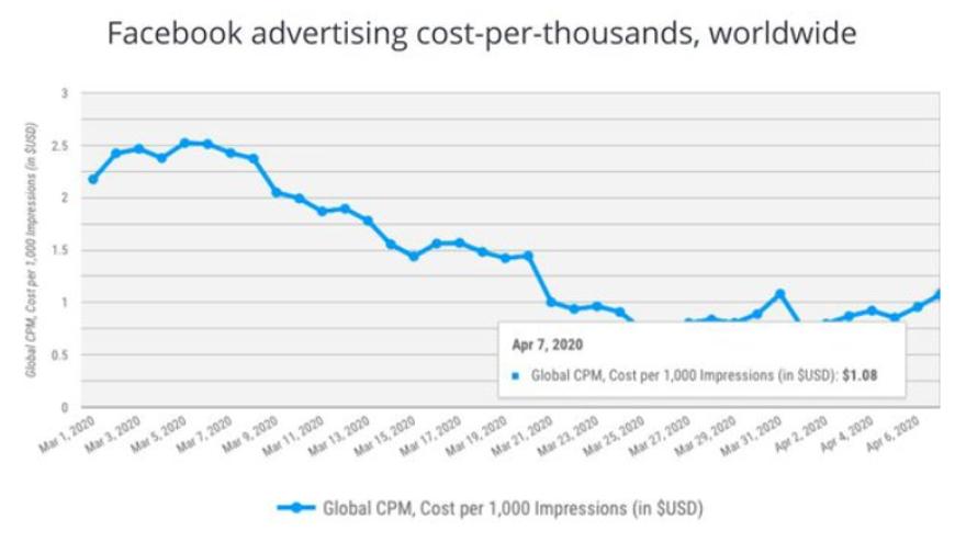 Facebook Advertising Cost-Per Thousands - Worldwide.